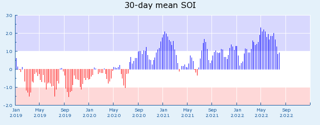 current graph of Southern Oscillation Index