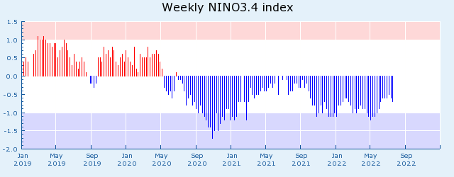 NINO3.4 Index