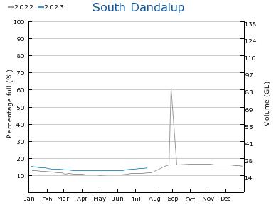 dam level graph